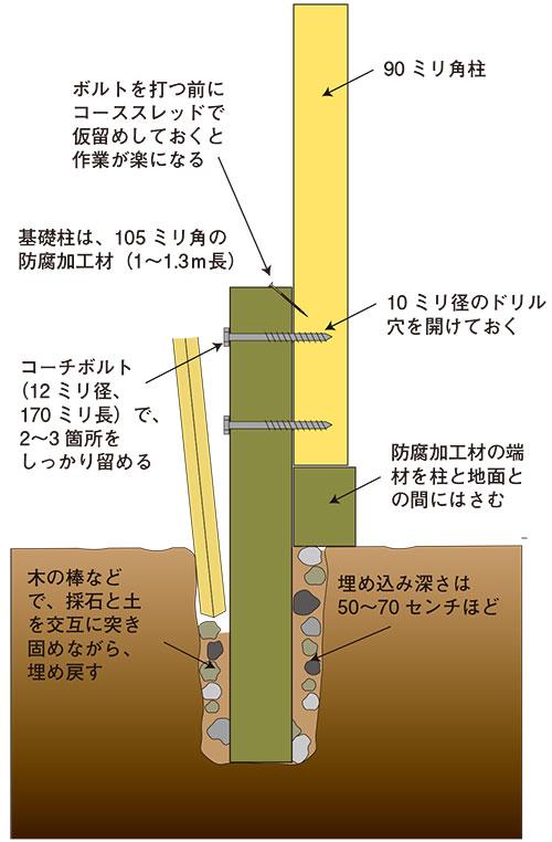 基礎と柱の位置関係 格安簡単小屋の作業 小屋大全