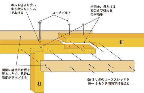 桁と柱の接続方法 格安簡単小屋の作業 小屋大全